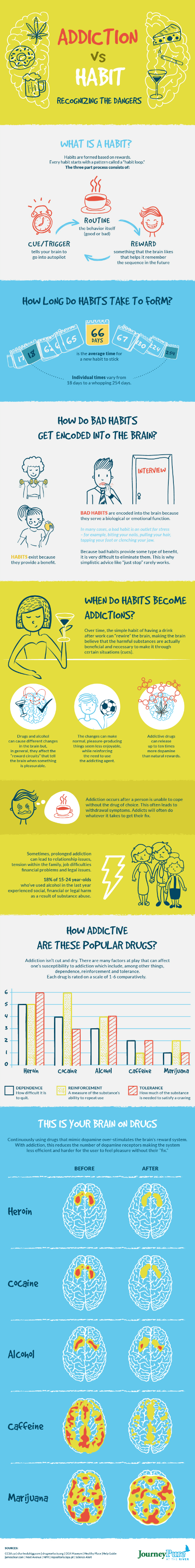 An infographic outlining the research on and the differences between addiction and habit. CC BY 3.0
