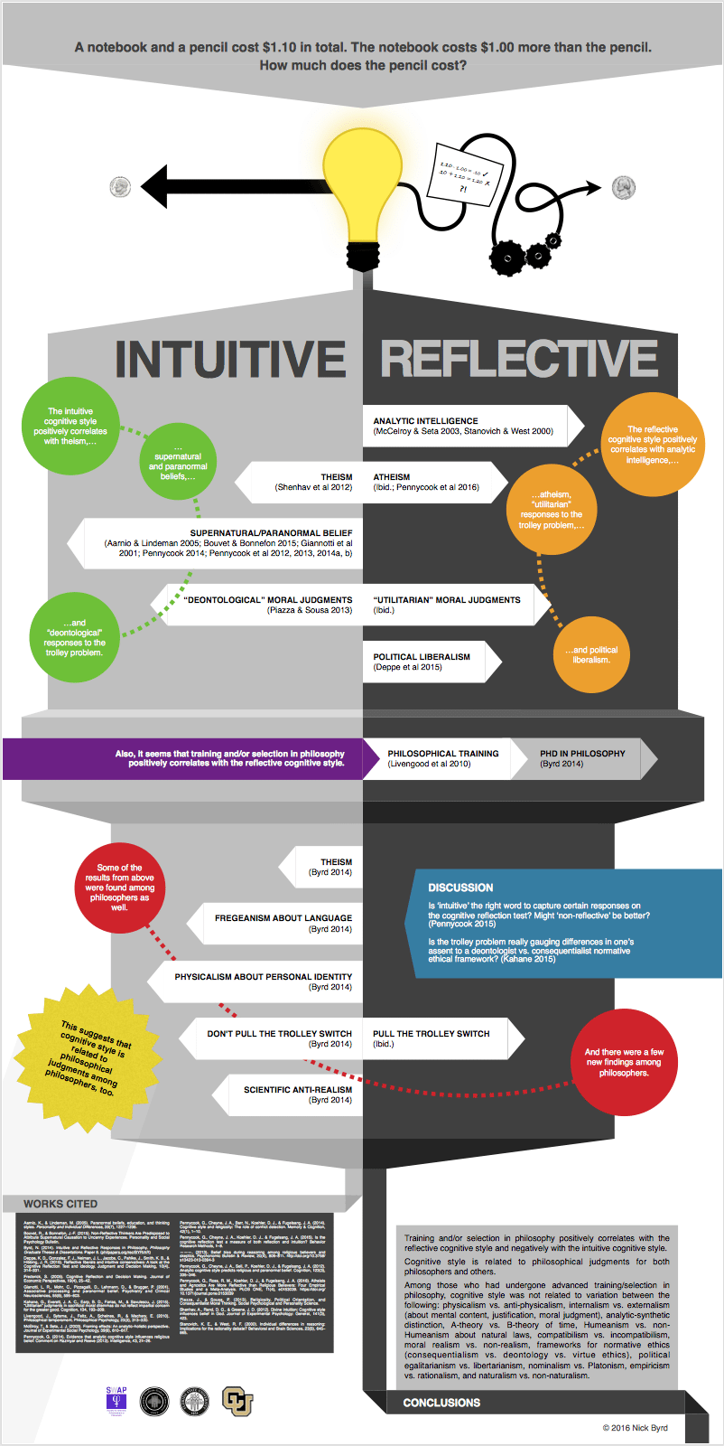 Nick Byrd's Cognitive Styles In Philosophy Poster