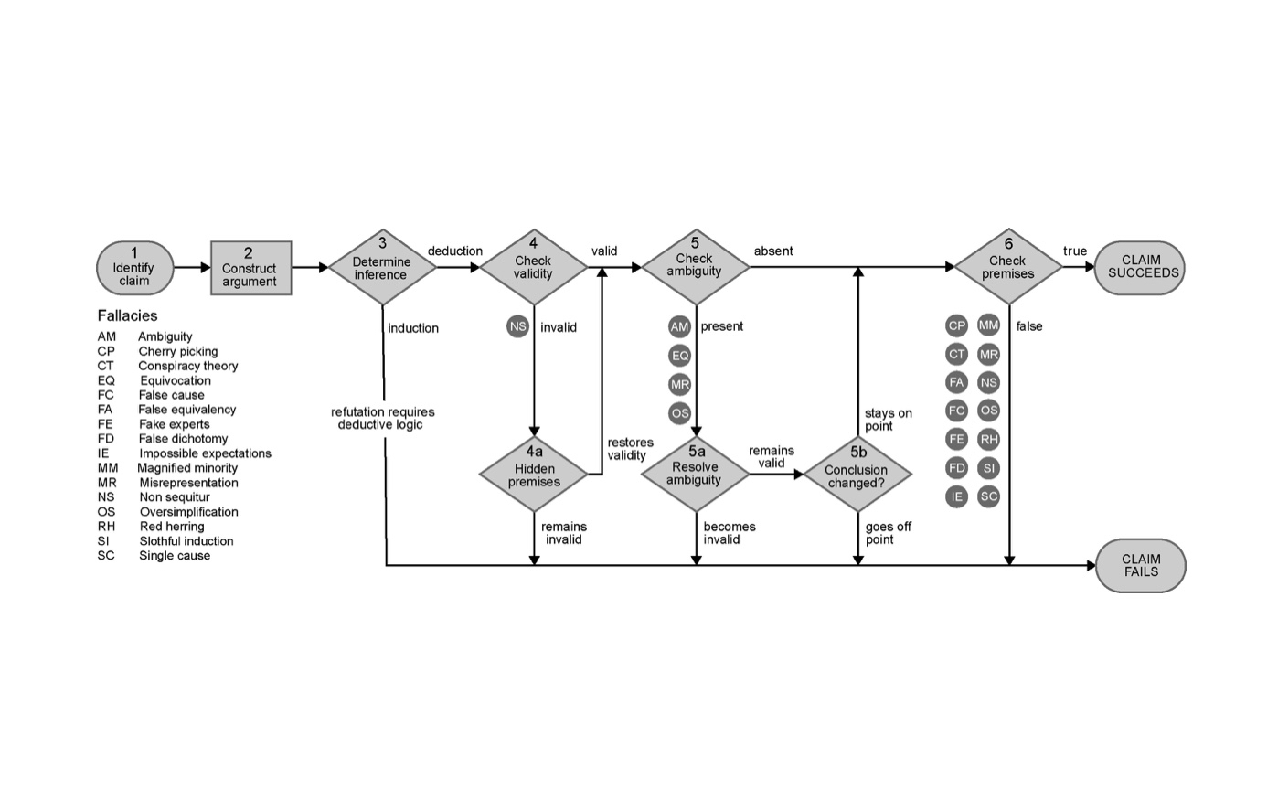 Evaluate an argument with just one flowchart nick byrd phd evaluate an argument with just one flowchart nick byrd phd candidate nvjuhfo Image collections