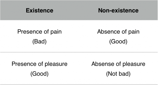 David Benetar's anti-natalist table comparing the value of existence and non-existence.