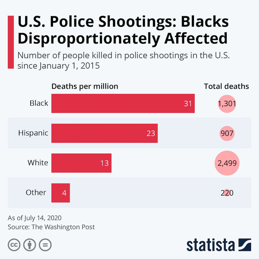 Police killings per race per million people of that race.
