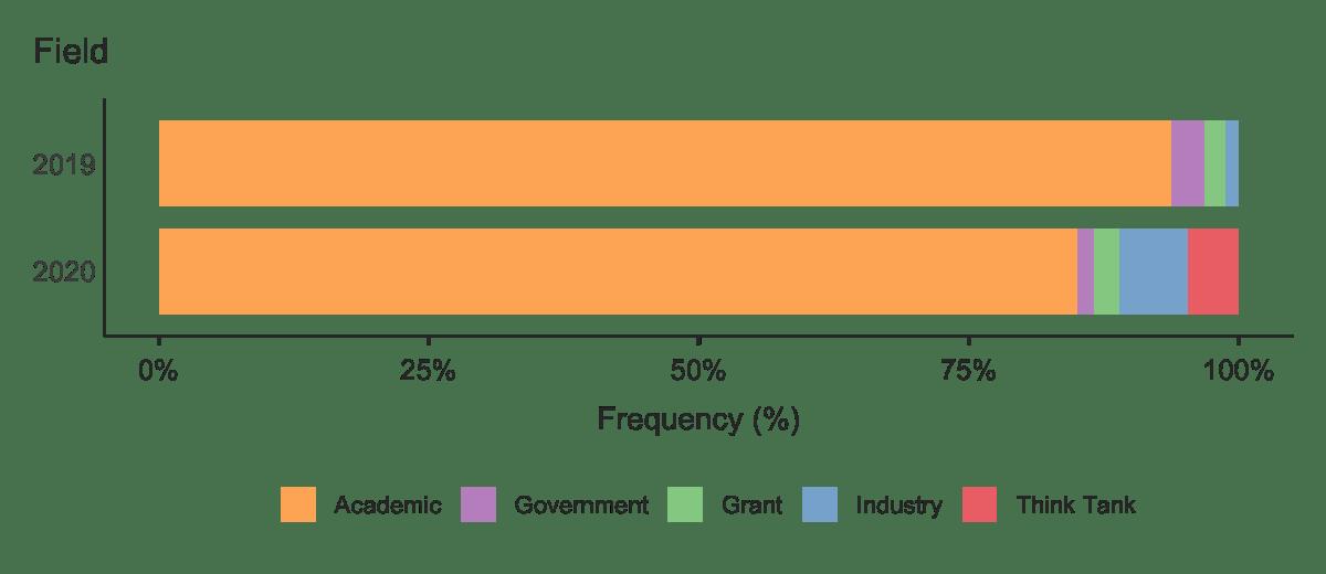 Percentage of job applications in each field.