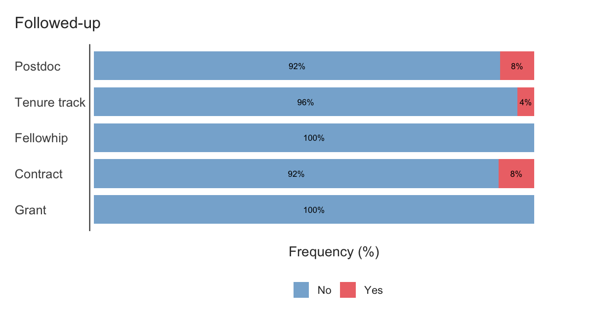 Percentages of follow-ups by position type.