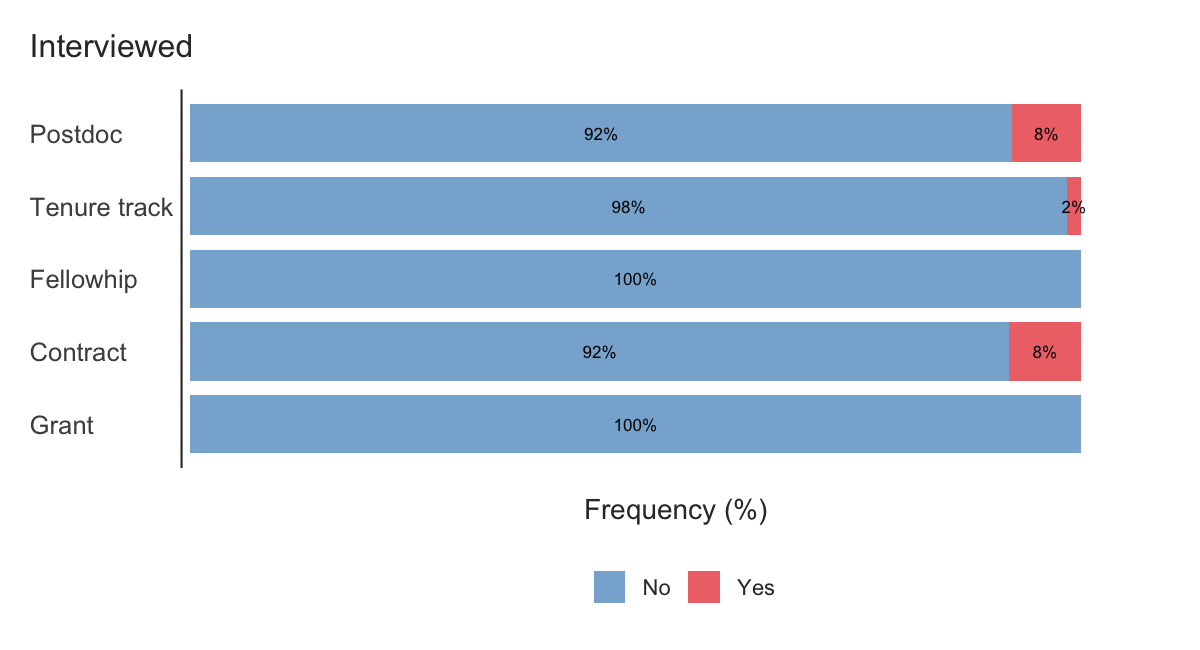 Percentages of interviews by position type.