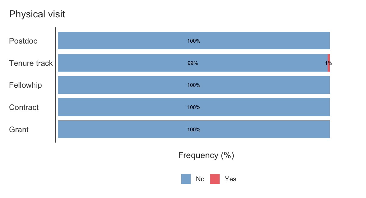 Percentages of physical visits or interviews by position type.