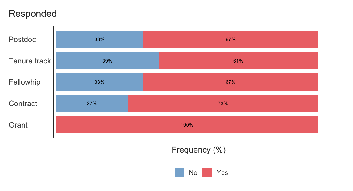Percentages of responses by position type.